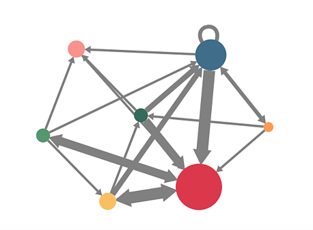 The Qvest Network is part of the Qvest Analytics section. Each dot represents a group, e.g. departments or titles. In the tool, you can see the question and answer exchange between two groups/dots by clicking the string between them